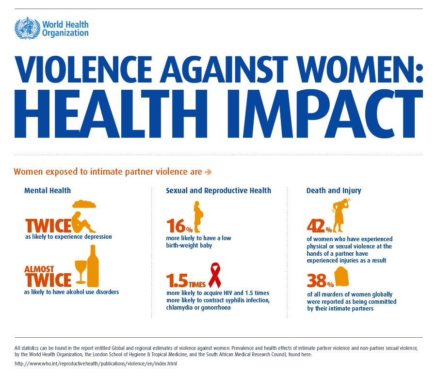 Health Impact of Violence Against Women